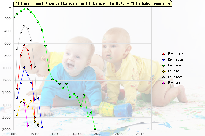 Top 2000 baby names ranking of Berneice, Bernetta, Bernice, Bernie, Berniece, Bernyce in U.S.