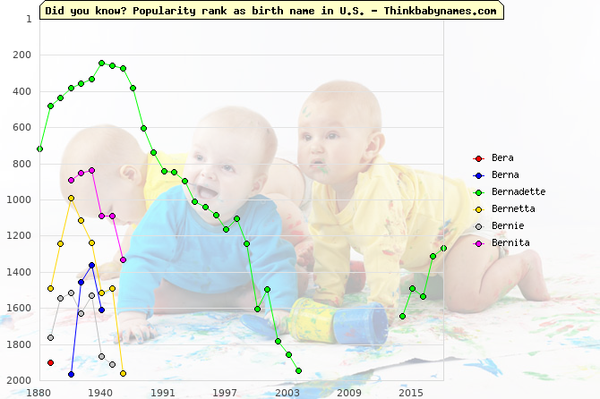 Top 2000 baby names ranking of Bera, Berna, Bernadette, Bernetta, Bernie, Bernita in U.S.
