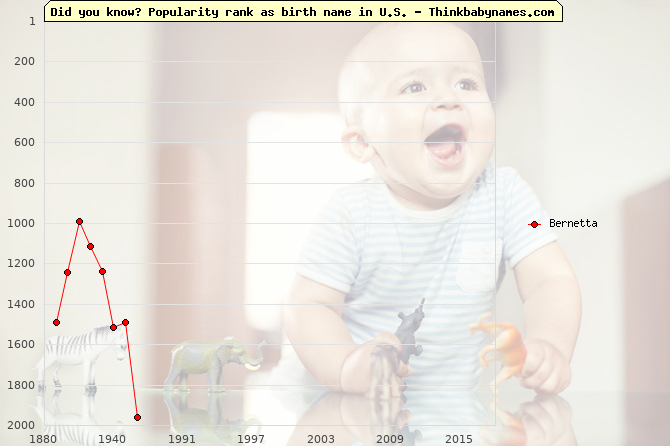 Top 2000 baby names ranking of Bernetta name in U.S.