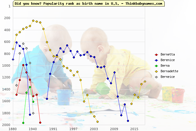 Top 2000 baby names ranking of Bernetta, Berenice, Berna, Bernadette, Berneice in U.S.