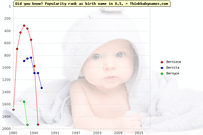 Top 2000 baby names ranking of Berniece, Bernita, Bernyce in U.S.