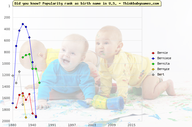 Top 2000 baby names ranking of Ber- names: Bernie, Berniece, Bernita, Bernyce, Bert
