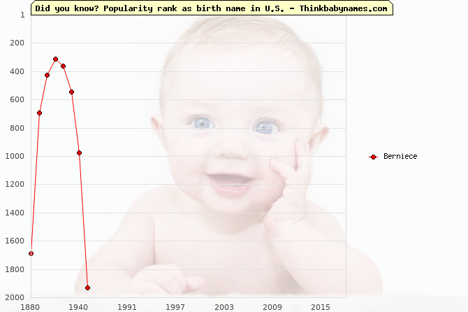 Top 2000 baby names ranking of Berniece name in U.S.