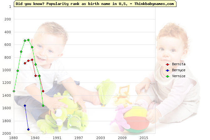 Top 2000 baby names ranking of Bernita, Bernyce, Vernice in U.S.