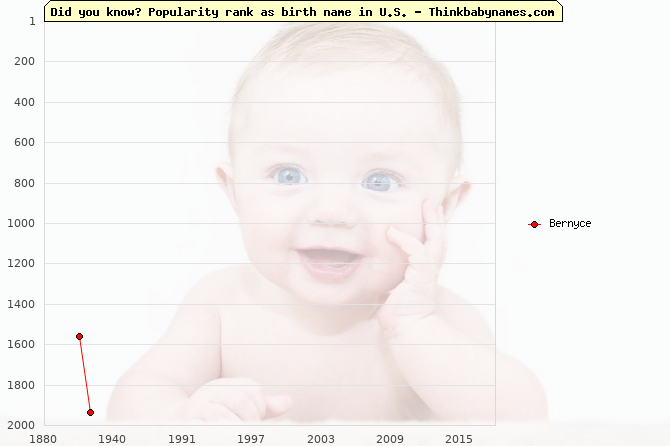 Top 2000 baby names ranking of Bernyce name in U.S.