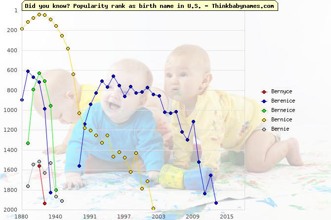 Top 2000 baby names ranking of Bernyce, Berenice, Berneice, Bernice, Bernie in U.S.