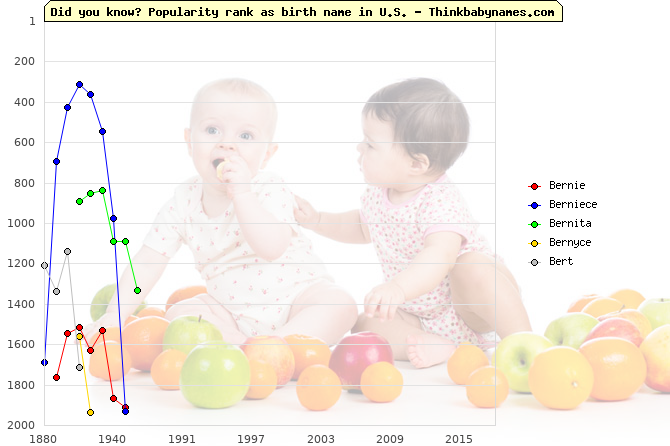 Top 2000 baby names ranking of Bernie, Berniece, Bernita, Bernyce, Bert in U.S.