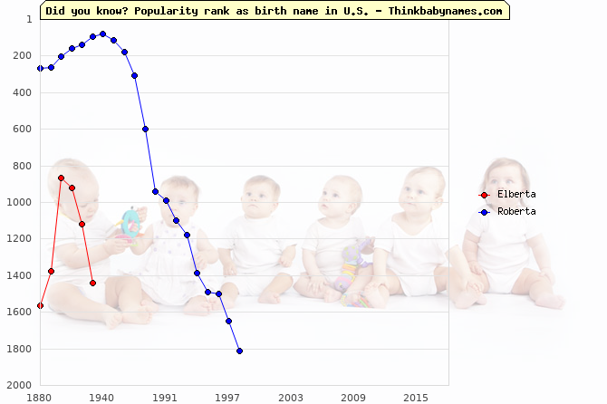 Top 2000 baby names ranking of Elberta, Roberta in U.S.