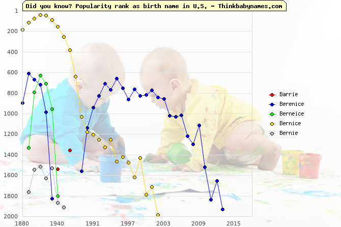 Top 2000 baby names ranking of Barrie, Berenice, Berneice, Bernice, Bernie in U.S.
