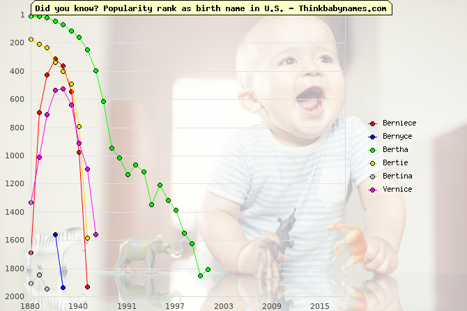 Top 2000 baby names ranking of Berniece, Bernyce, Bertha, Bertie, Bertina, Vernice in U.S.