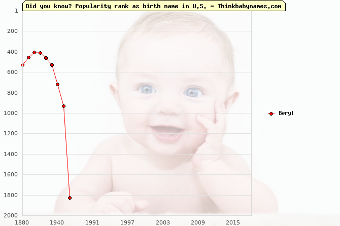 Top 2000 baby names ranking of Beryl name in U.S.