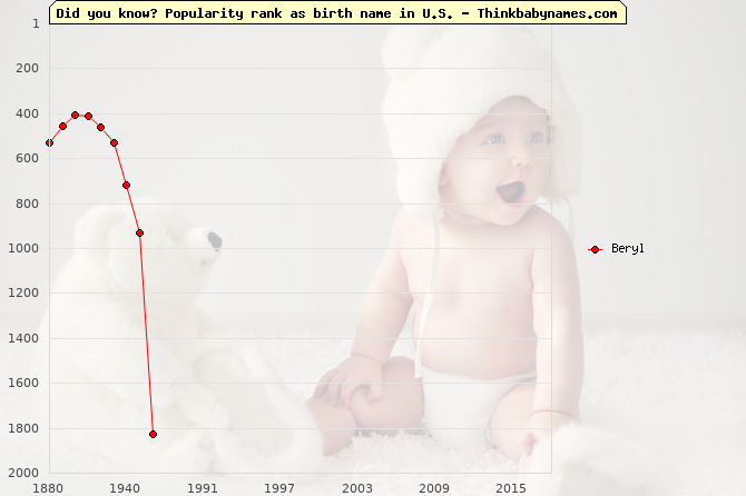 Top 2000 baby names ranking of Beryl in U.S.