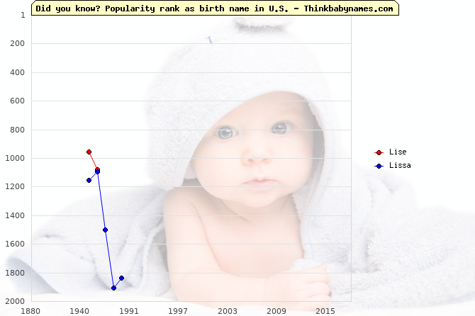 Top 1000 baby names ranking of Lise, Lissa in U.S.
