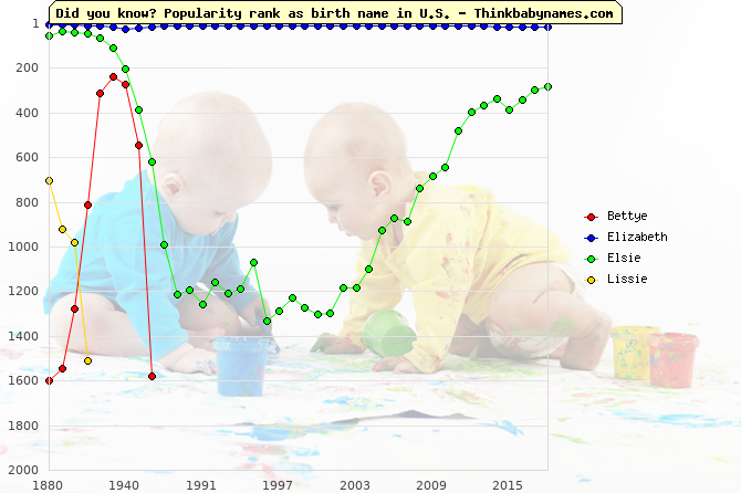 Top 2000 baby names ranking of Bettye, Elizabeth, Elsie, Lissie in U.S.