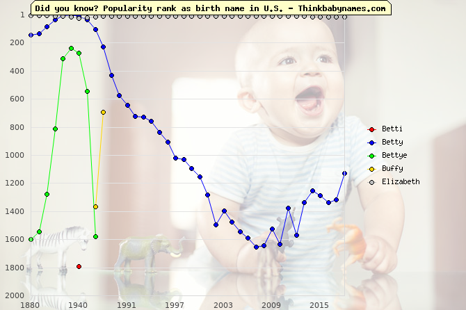 Top 2000 baby names ranking of Betti, Betty, Bettye, Buffy, Elizabeth in U.S.