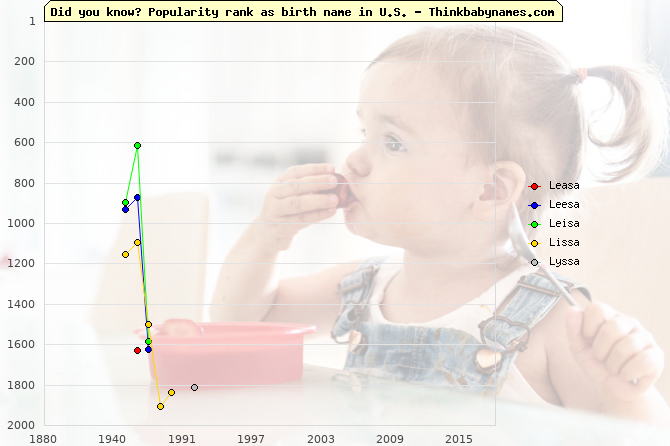 Top 2000 baby names ranking of Leasa, Leesa, Leisa, Lissa, Lyssa in U.S.