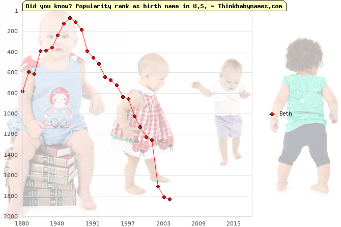 Top 2000 baby names ranking of Beth name in U.S.