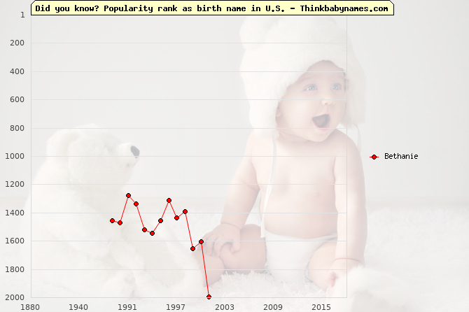 Top 2000 baby names ranking of Bethanie name in U.S.