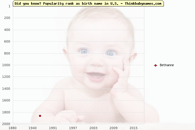 Top 2000 baby names ranking of Bethanne name in U.S.