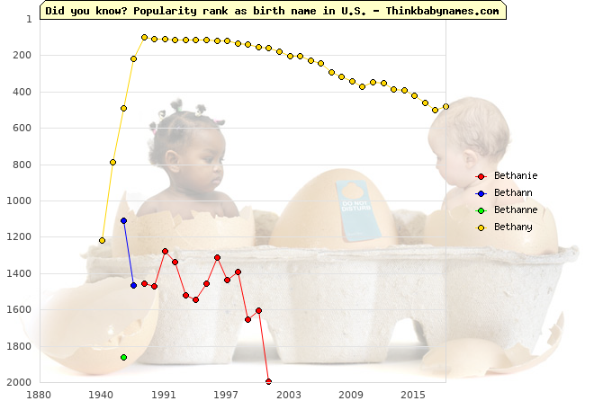 Top 2000 baby names ranking of Bethanie, Bethann, Bethanne, Bethany in U.S.