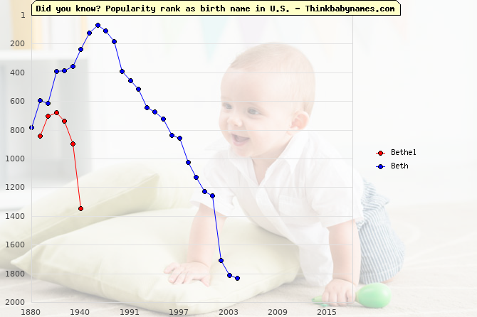 Top 2000 baby names ranking of Bethel, Beth in U.S.