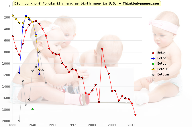 Top 2000 baby names ranking of Betsy, Bette, Betti, Bettie, Bettina in U.S.