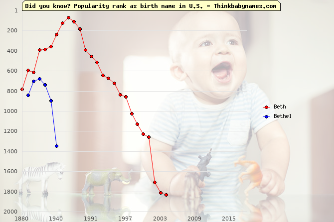 Top 2000 baby names ranking of Beth, Bethel in U.S.
