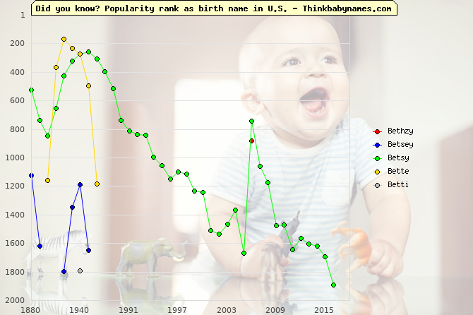 Top 2000 baby names ranking of Bethzy, Betsey, Betsy, Bette, Betti in U.S.