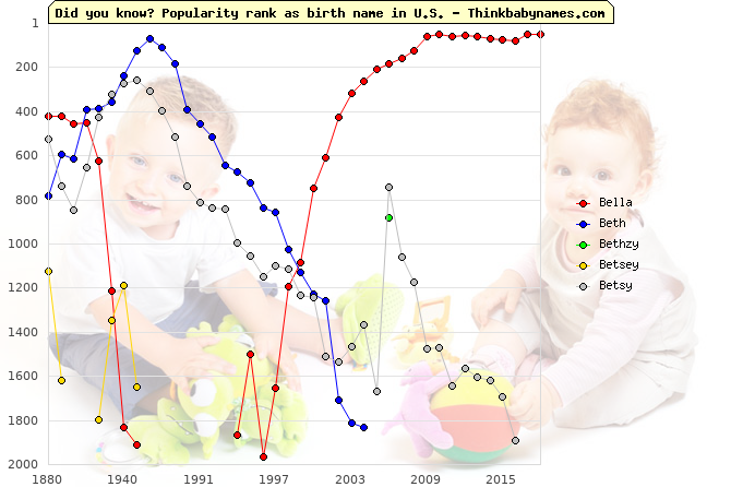 Top 2000 baby names ranking of Bella, Beth, Bethzy, Betsey, Betsy in U.S.