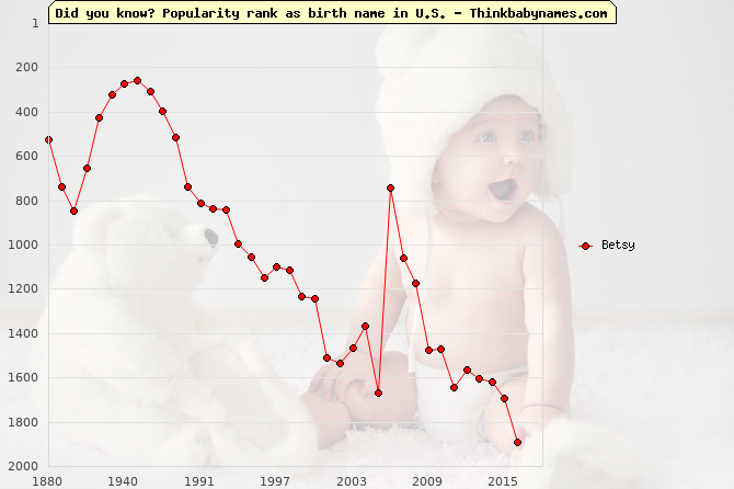 Top 2000 baby names ranking of Betsy name in U.S.