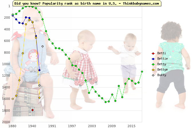 Top 2000 baby names ranking of Betti, Bettie, Betty, Bettye, Buffy in U.S.
