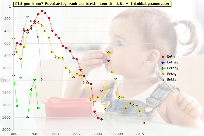 Top 2000 baby names ranking of Beth, Bethzy, Betsey, Betsy, Bette in U.S.
