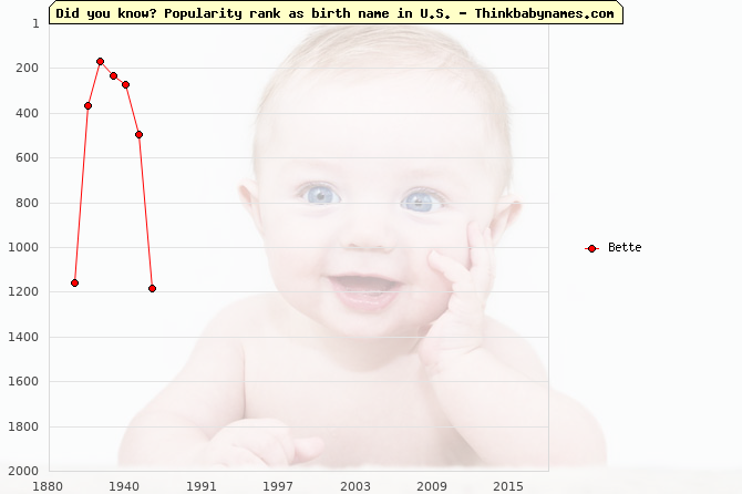 Top 2000 baby names ranking of Bette name in U.S.