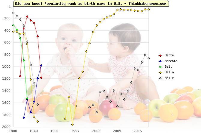 Top 2000 baby names ranking of Bette, Babette, Bell, Bella, Belle in U.S.