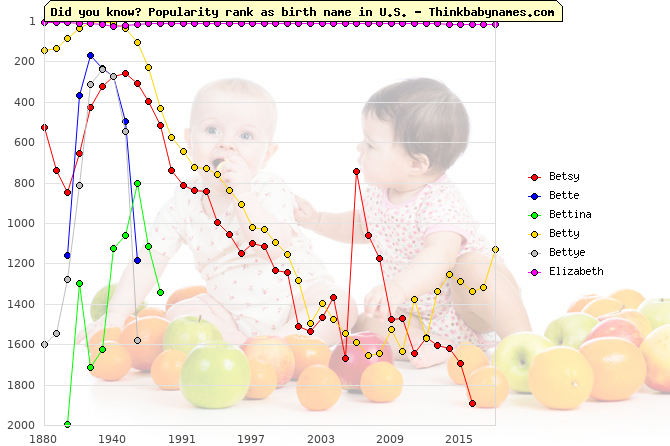 Top 1000 baby names ranking of Betsy, Bette, Bettina, Betty, Bettye, Elizabeth in U.S.