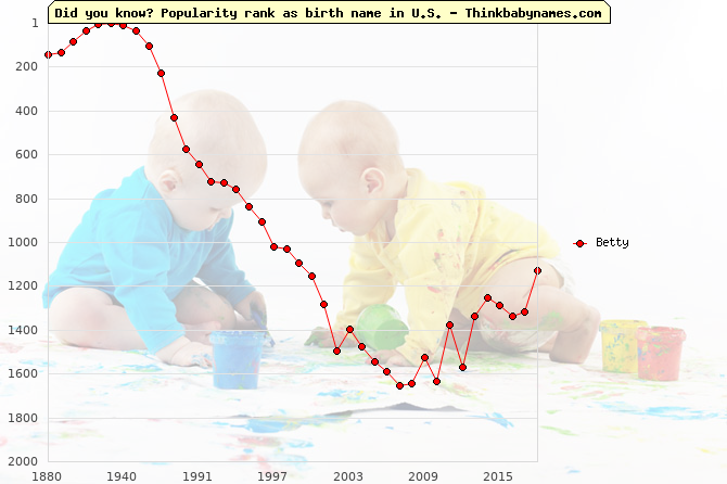 Top 2000 baby names ranking of Betty name in U.S.