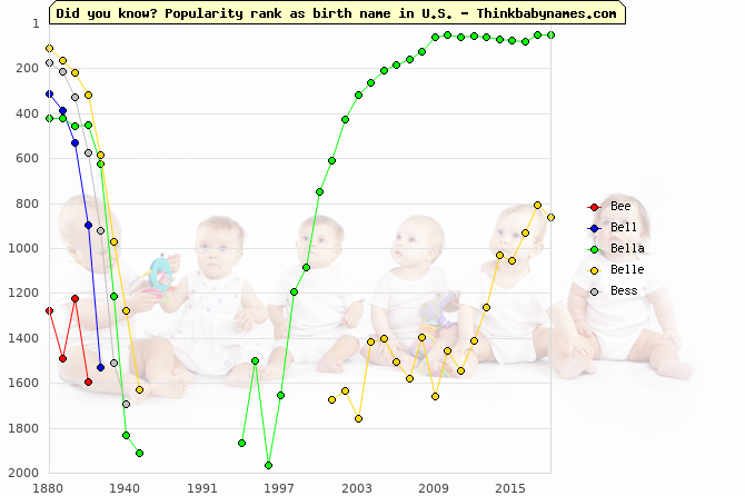 Top 2000 baby names ranking of Bee, Bell, Bella, Belle, Bess in U.S.