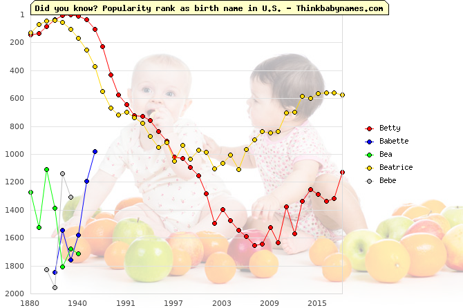 Top 2000 baby names ranking of Betty, Babette, Bea, Beatrice, Bebe in U.S.