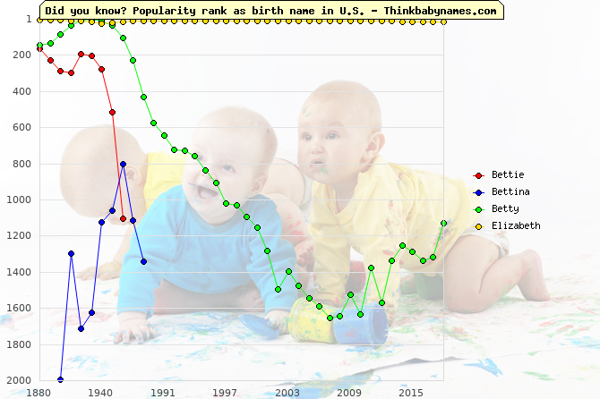 Top 2000 baby names ranking of Bettie, Bettina, Betty, Elizabeth in U.S.