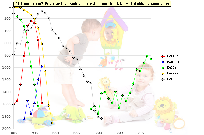 Top 2000 baby names ranking of Bettye, Babette, Belle, Bessie, Beth in U.S.