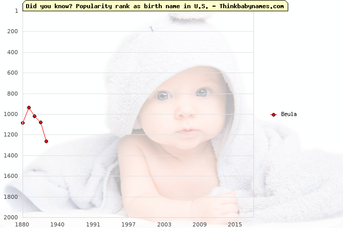 Top 2000 baby names ranking of Beula name in U.S.