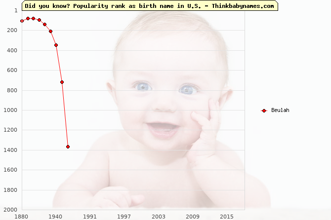 Top 2000 baby names ranking of Beulah name in U.S.