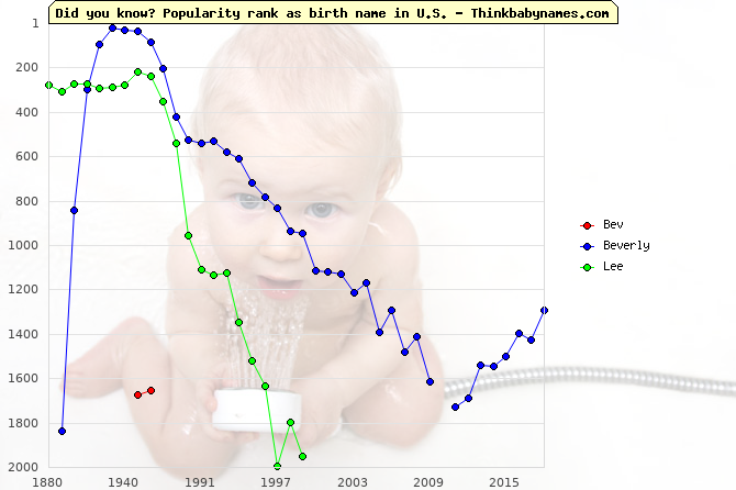 Top 2000 baby names ranking of Bev, Beverly, Lee in U.S.