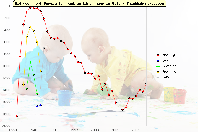 Top 2000 baby names ranking of Beverly, Bev, Beverlee, Beverley, Buffy in U.S.