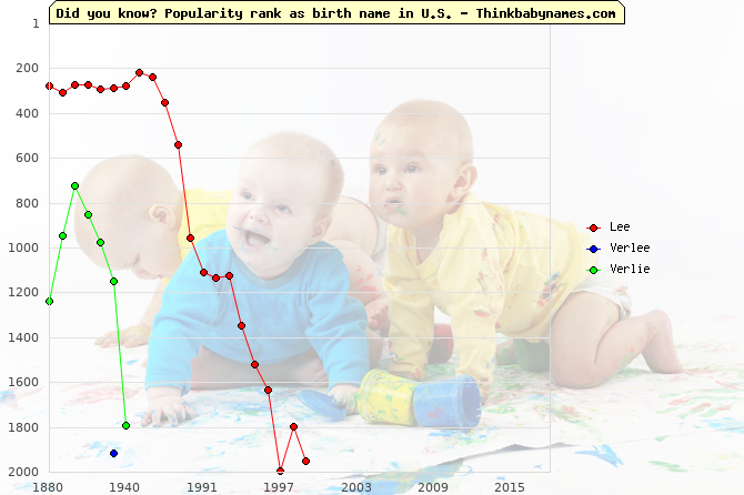 Top 2000 baby names ranking of Lee, Verlee, Verlie in U.S.