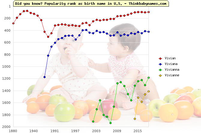 Top 2000 baby names ranking of Vivian, Viviana, Vivianna, Vivianne in U.S.