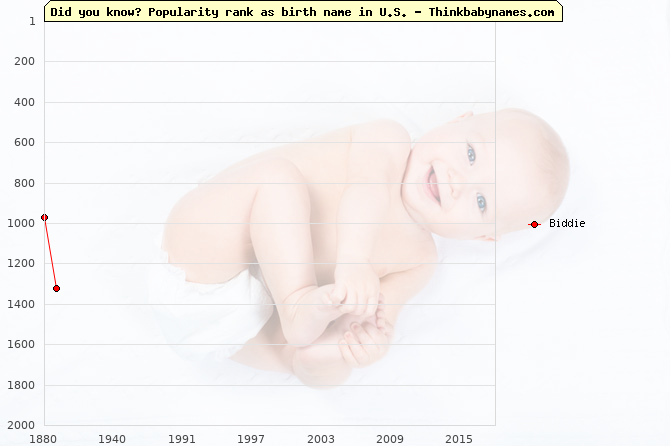 Top 2000 baby names ranking of Biddie name in U.S.