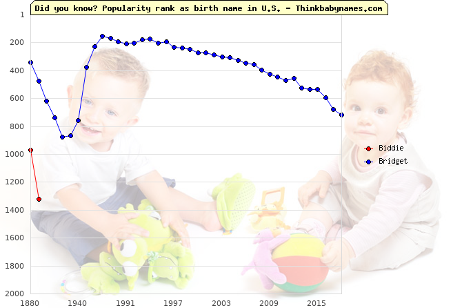 Top 2000 baby names ranking of Biddie, Bridget in U.S.