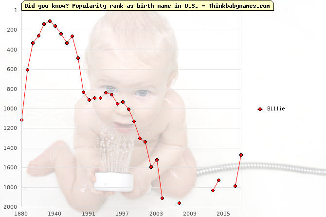 Top 2000 baby names ranking of Billie name in U.S.