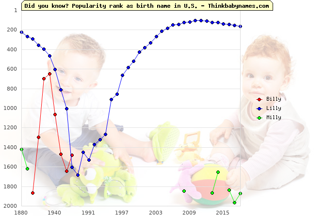 Top 2000 baby names ranking of -illy names: Billy, Lilly, Milly